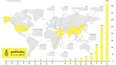 Photo of 483 عملية إعدام في 18 بلداً في عام 2020